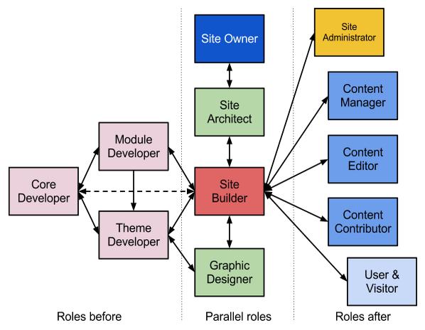 sitebulding_roles